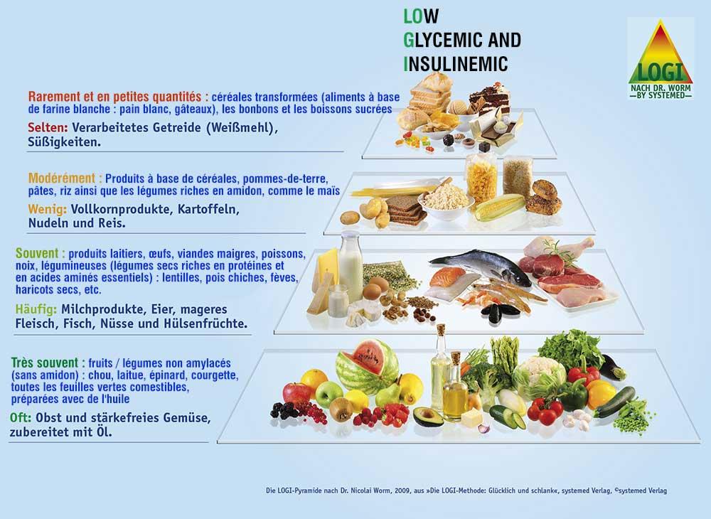 Mincir selon la méthode de la Pyramide de LOGI, c'est perdre du poids en mangeant sainement !