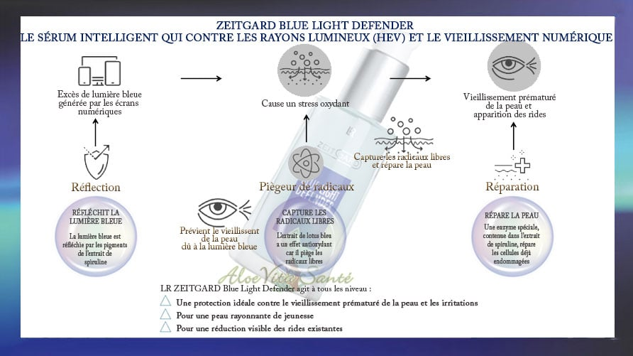 LR Zeitgard Blue Light Defender - Le sérum intelligent qui contre les rayons lumineux HEV / lumière bleue et le vieillissement numérique