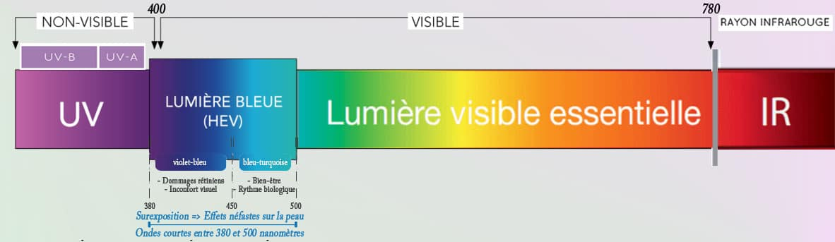 La lumière bleue est une couleur du spectre de lumière visible qui peut être visible par l'œil humain.